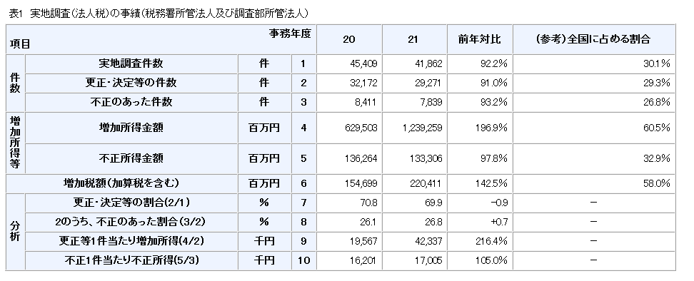 法人税 調査.png