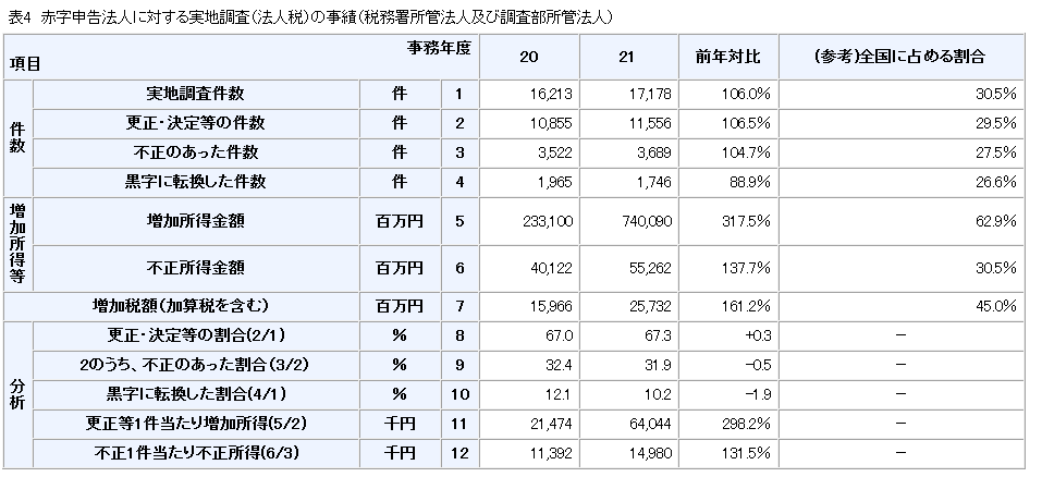 赤字 税務調査.png