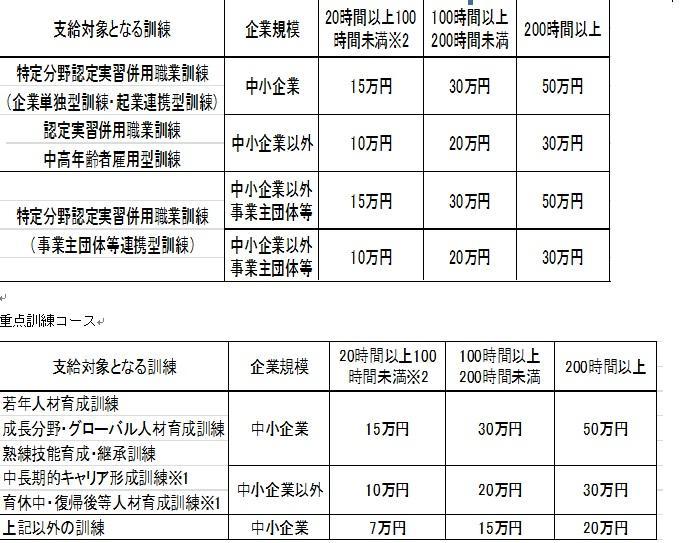 キャリア形成促進助成金 受給額表 2.jpg