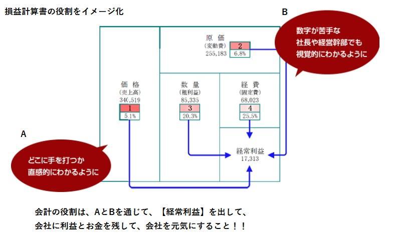損益計算書の役割・PLの見方や読み方.jpg