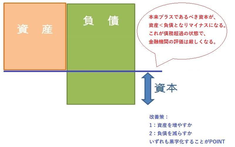 BS・貸借対照表の債務超過状態の解説.jpg