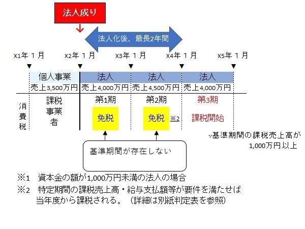 法人化や法人成りに伴う消費税免税・節税の解説図.jpg