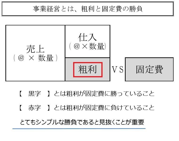 売上総利益・粗利のイメージ(解説用).jpg