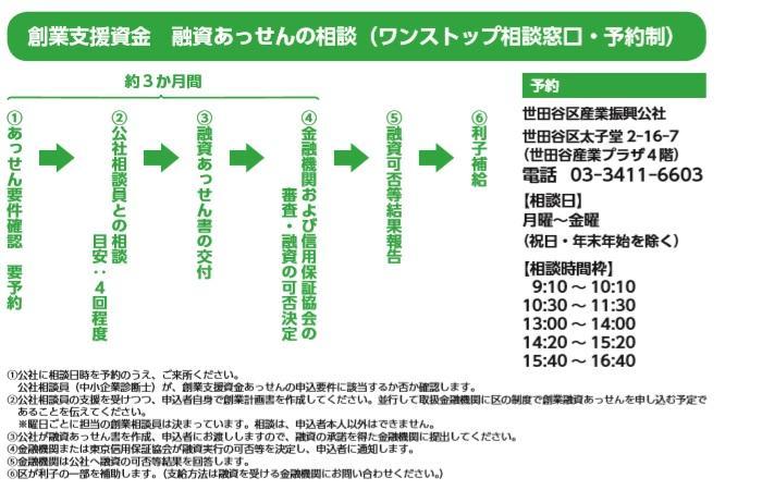 世田谷区の制度融資の申し込みから審査までの流れ・創業融資.jpg