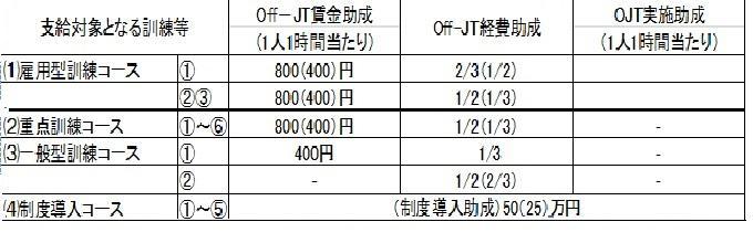 キャリア形成促進助成金 受給額表 1.jpg