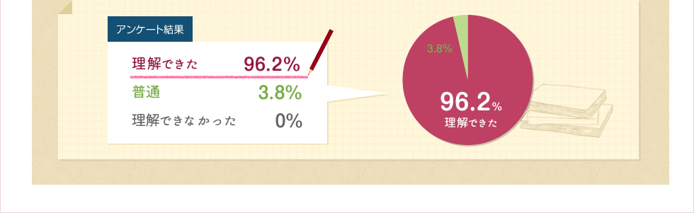 理解できた96.2%