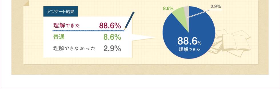 理解できた88.6%