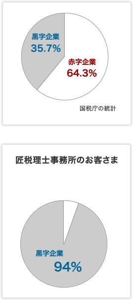 国税庁の統計